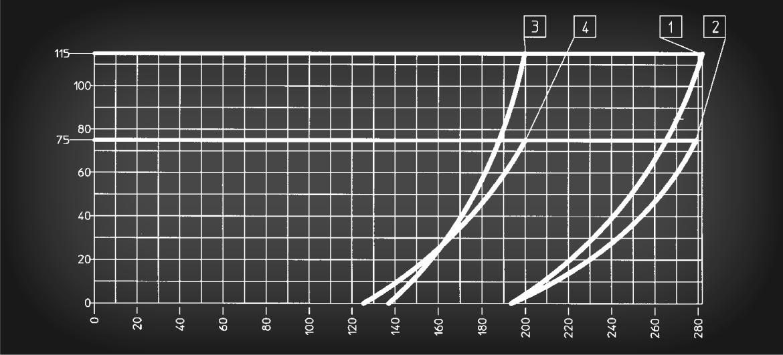 SD 16 E: Diagramma
