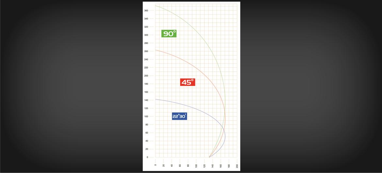SD 26: Diagramma di taglio
